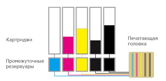 canon-sub-tanks(5-colors)